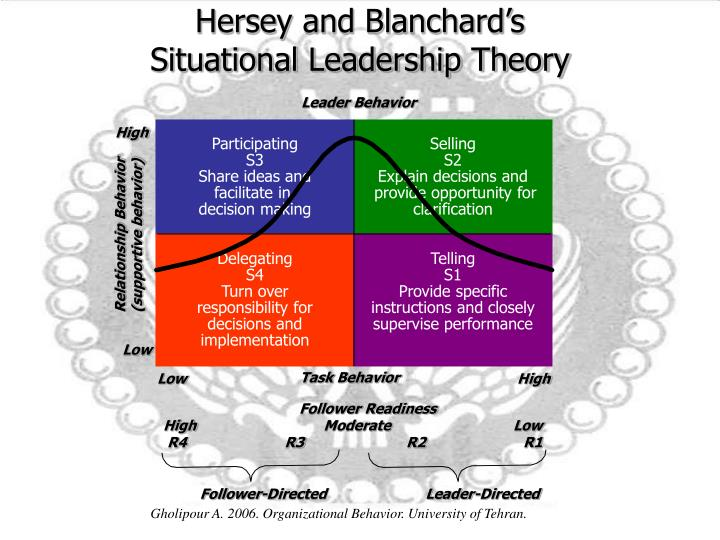 hersey and blanchard s situational leadership theory Find and save ideas about situational leadership theory on pinterest | see more ideas about leadership theories, leadership styles in management and leadership development pinterest education nepal: hersey and blanchard's situational theory.