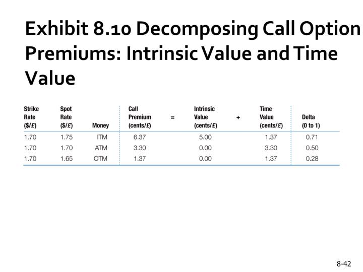 Exhibit 8.10 Decomposing Call Option Premiums: Intrinsic Value and Time Value