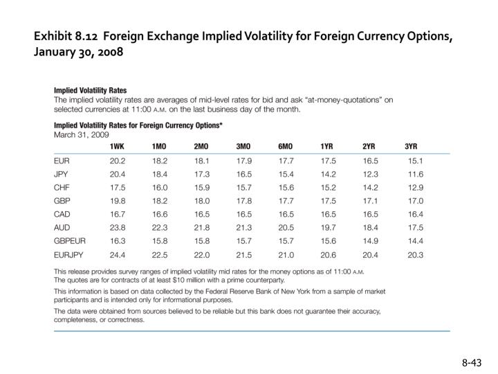 Exhibit 8.12  Foreign Exchange Implied Volatility for Foreign Currency Options, January 30, 2008