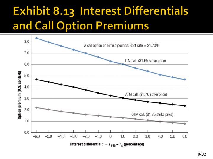 Exhibit 8.13  Interest Differentials and Call Option Premiums