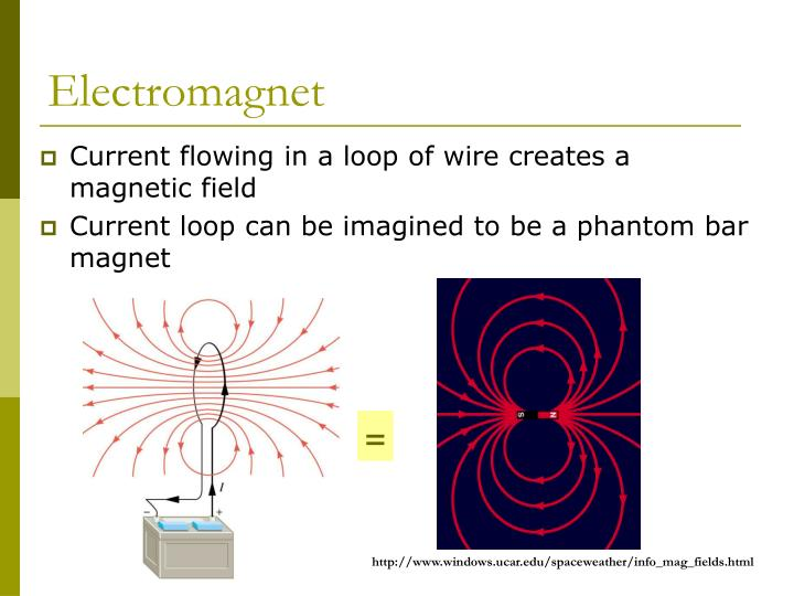 Current flowing in a loop of wire creates a magnetic field