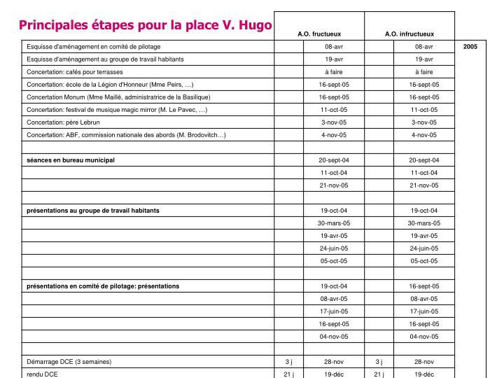 Principales étapes pour la place V. Hugo