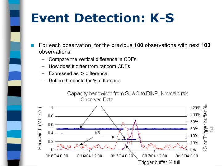 Event Detection: K-S