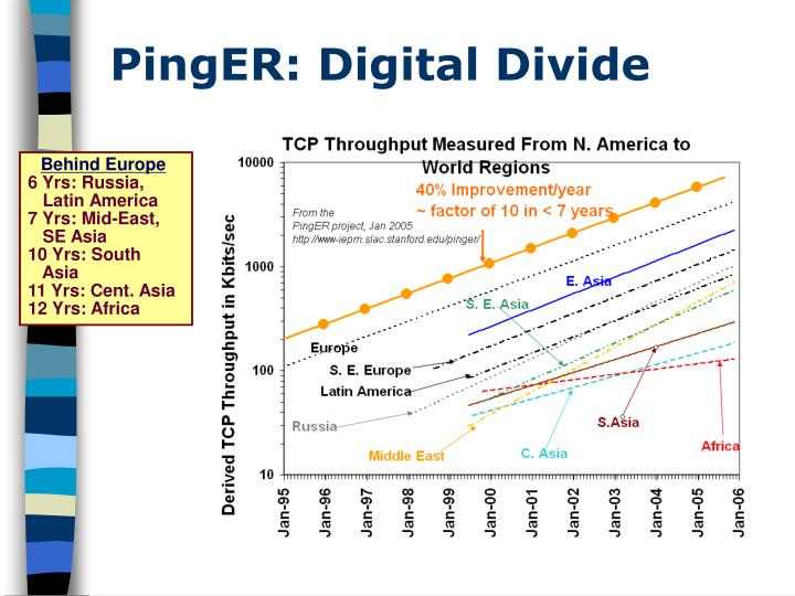 PingER: Digital Divide