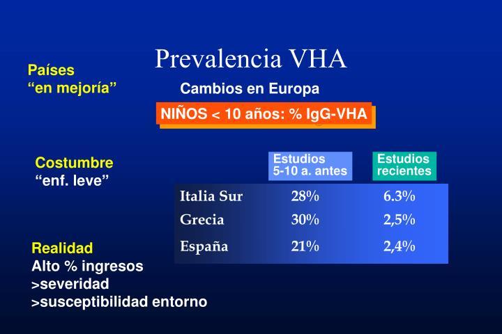 Prevalencia VHA