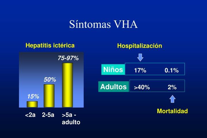 Síntomas VHA