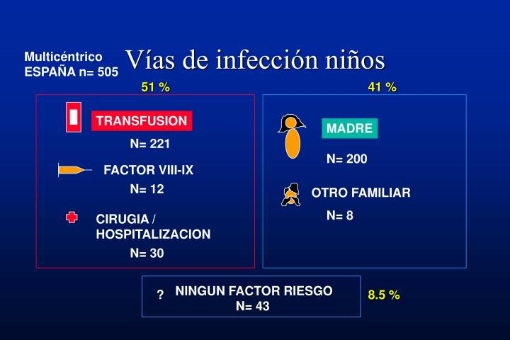Vías de infección niños