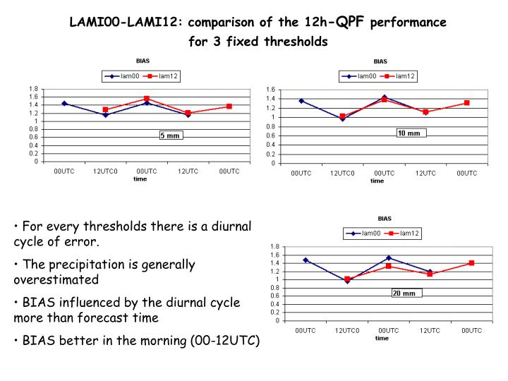 LAMI00-LAMI12: comparison of the 12h