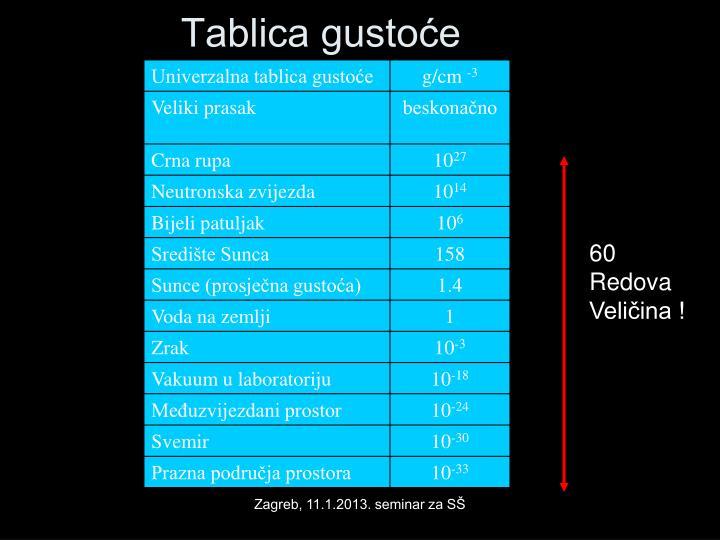Tablica gustoće