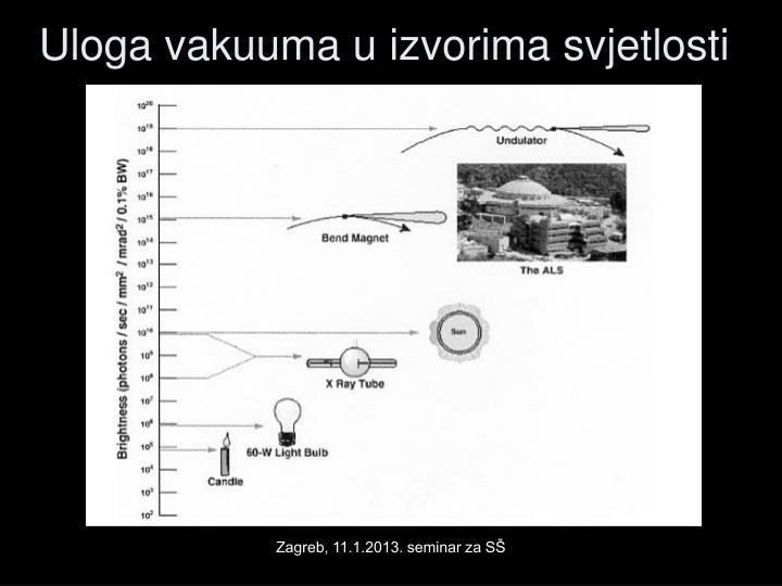 Uloga vakuuma u izvorima svjetlosti