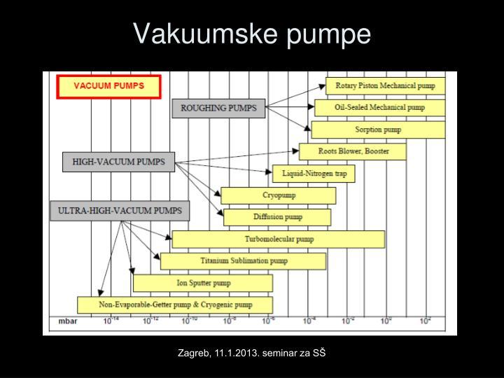 Vakuumske pumpe