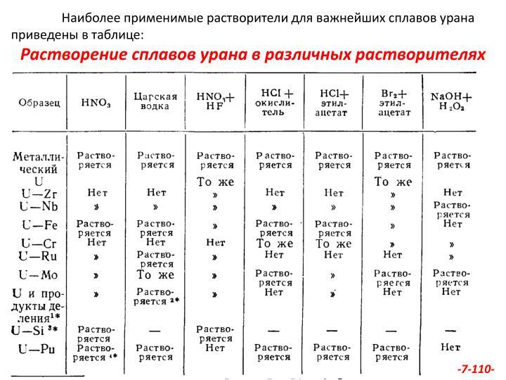 Наиболее применимые растворители для важнейших сплавов урана приведены в таблице: