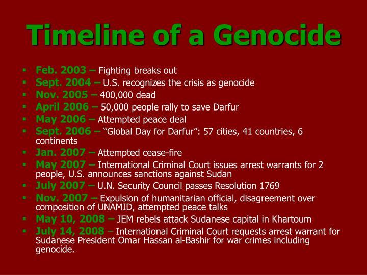 Timeline of a Genocide