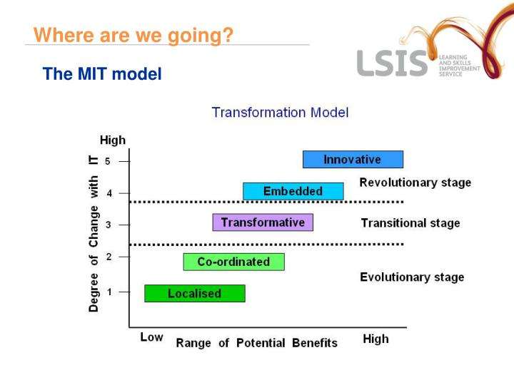 The MIT model
