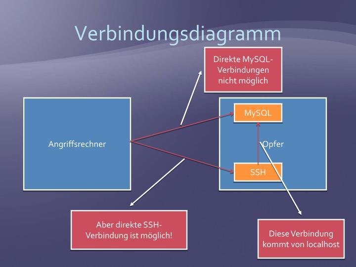 Verbindungsdiagramm