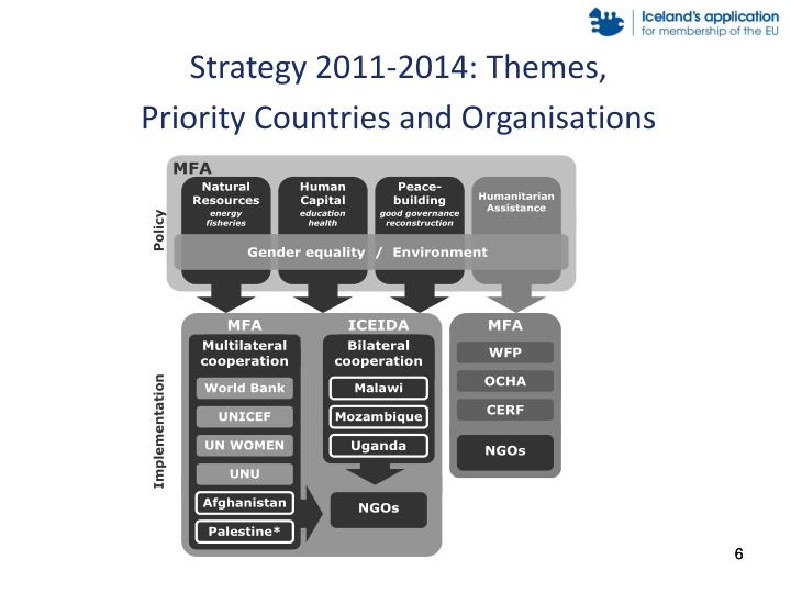 Strategy 2011-2014: Themes,