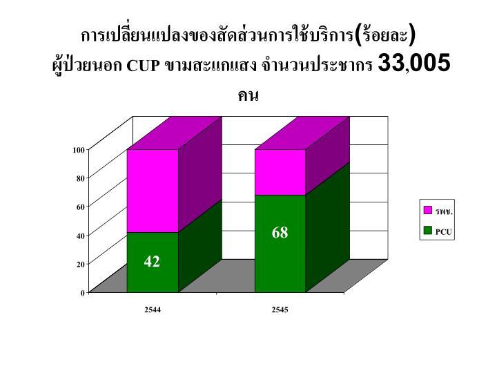 การเปลี่ยนแปลงของสัดส่วนการใช้บริการ(ร้อยละ)