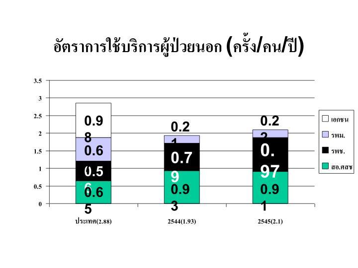 อัตราการใช้บริการผู้ป่วยนอก (ครั้ง/คน/ปี)