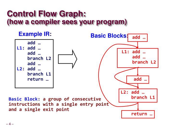 Control Flow Graph: