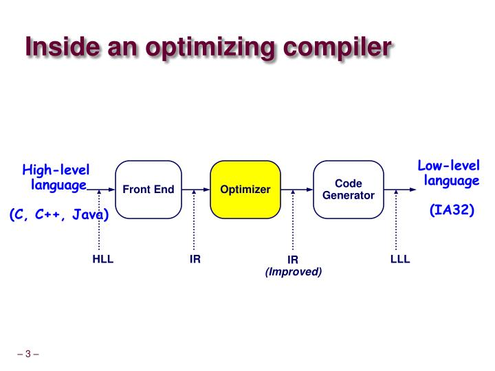 Inside an optimizing compiler