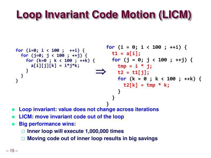 Loop Invariant Code Motion (LICM)
