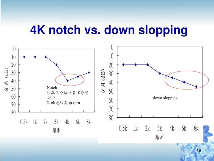 4K notch vs. down slopping