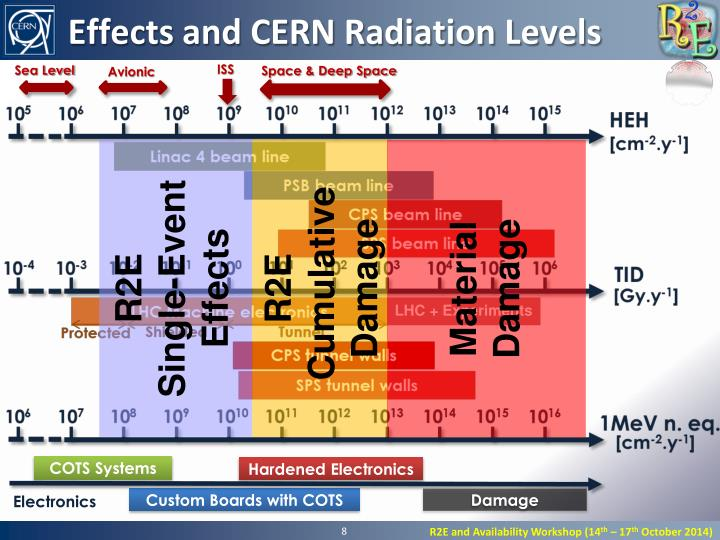 Effects and CERN Radiation Levels