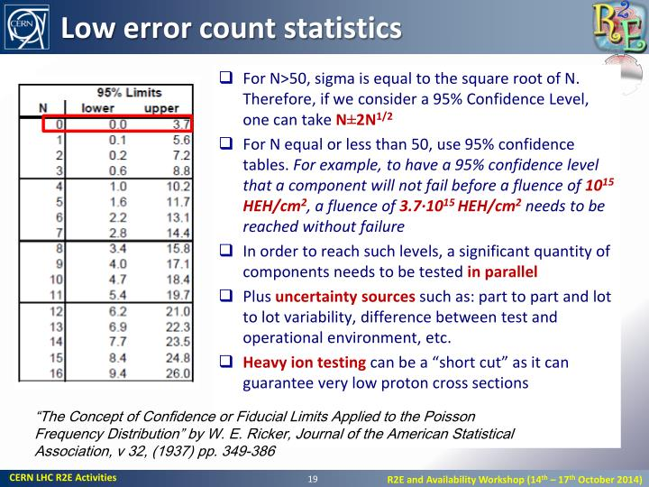 Low error count statistics