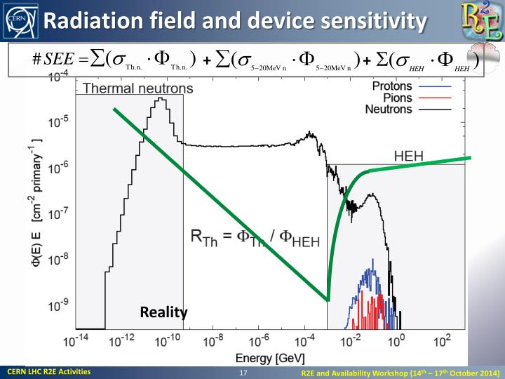 Radiation field and device sensitivity