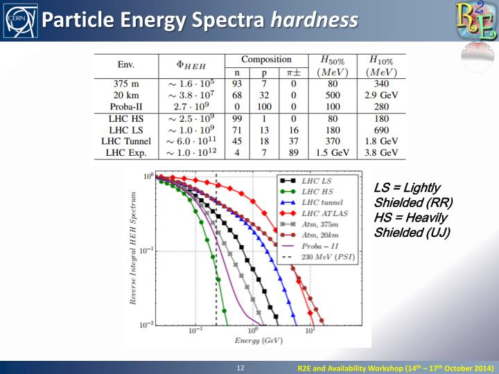 Particle Energy Spectra