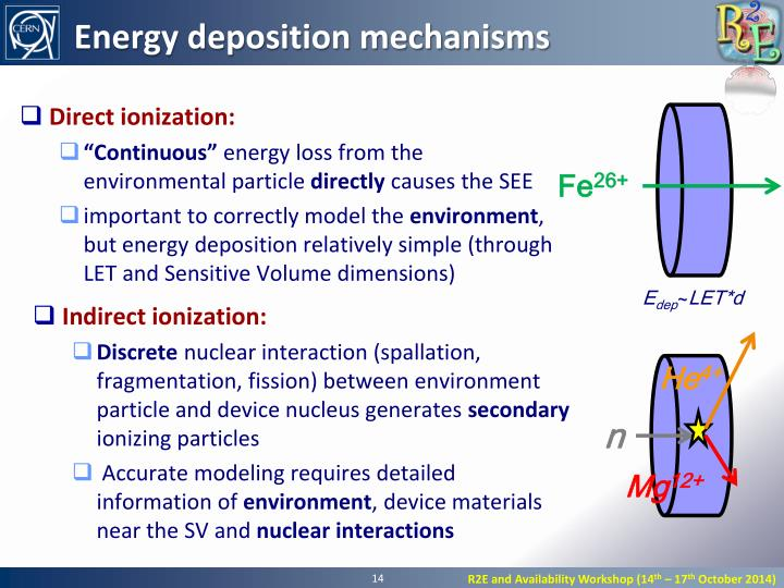 Energy deposition mechanisms