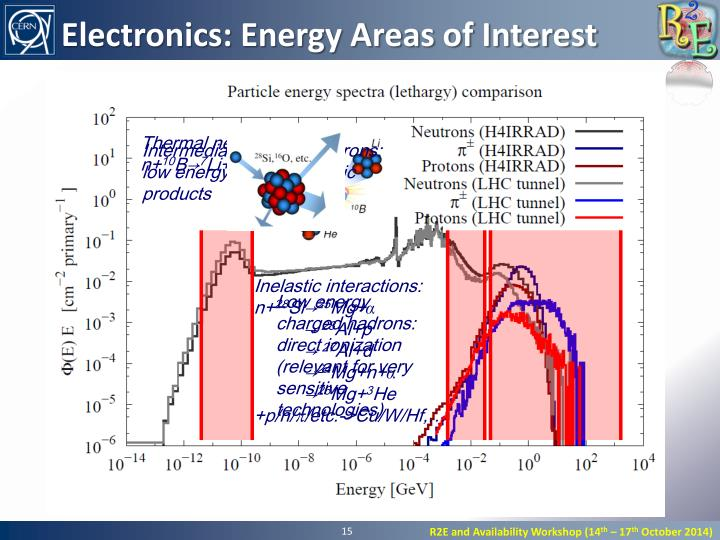 Electronics: Energy Areas of Interest