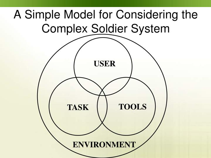 A Simple Model for Considering the Complex Soldier System