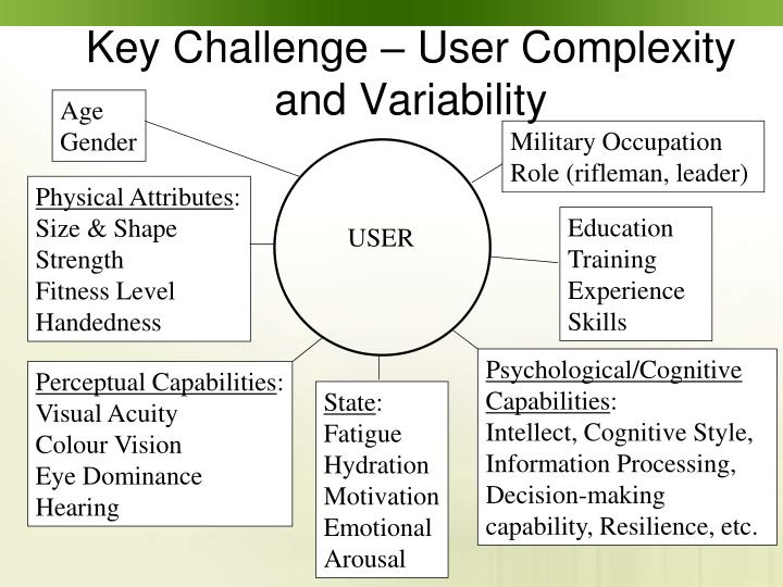Key Challenge – User Complexity and Variability