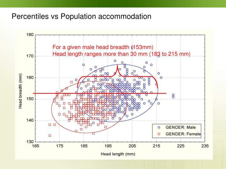 Percentiles vs Population accommodation