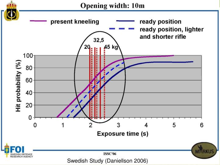 Swedish Study (Daniellson 2006)