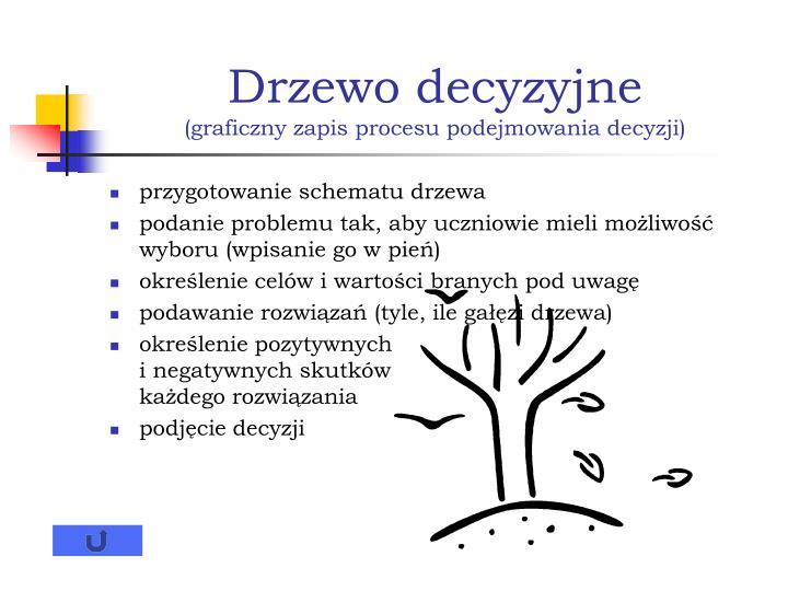 Drzewo decyzyjne