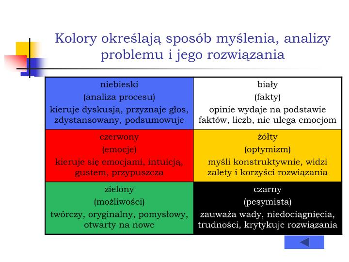 Kolory określają sposób myślenia, analizy problemu i jego rozwiązania