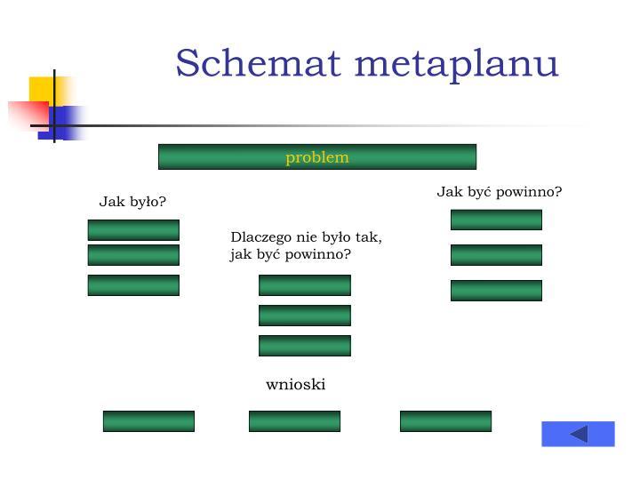 Schemat metaplanu