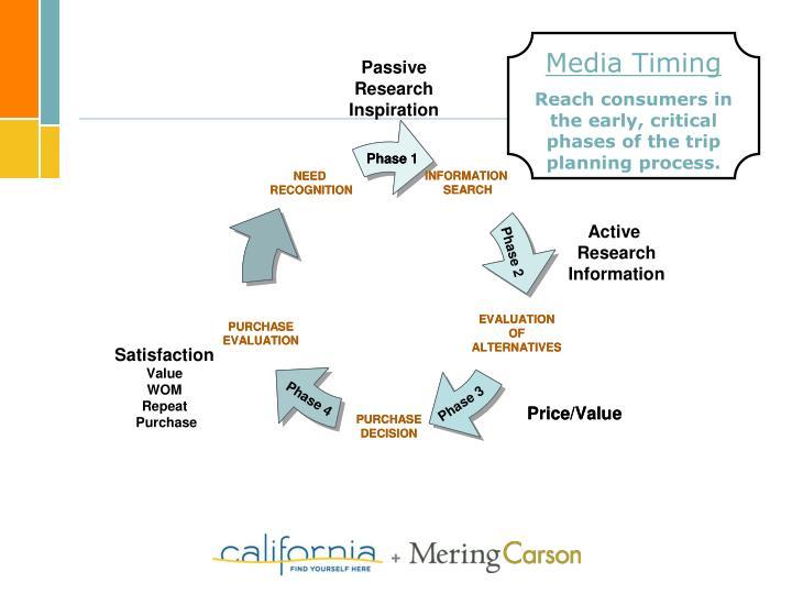 Media Timing