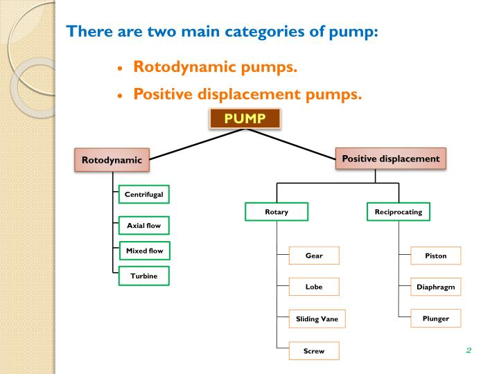 There are two main categories of pump: