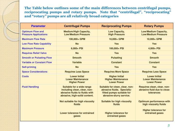 "The Table below outlines some of the main differences between centrifugal pumps, reciprocating pumps and rotary pumps.  Note that ""centrifugal"", ""reciprocating"" and ""rotary"" pumps are all relatively broad categories"