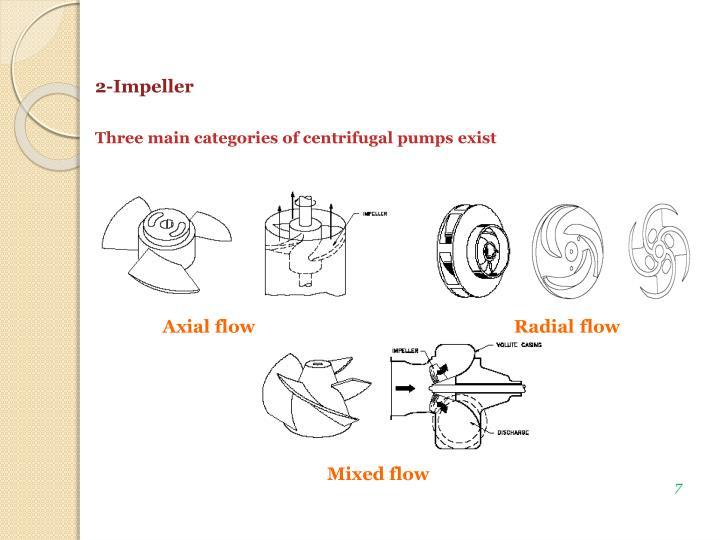 2-Impeller