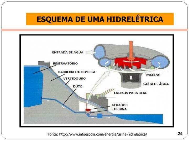 ESQUEMA DE UMA HIDRELÉTRICA