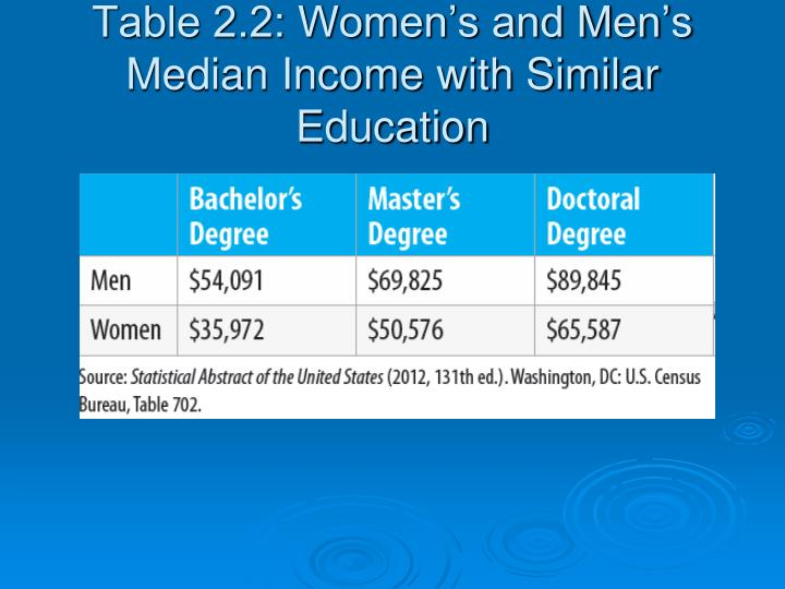 Table 2.2: Women's and Men's Median Income with Similar Education