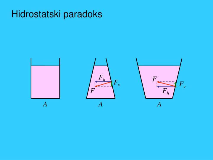 Hidrostatski paradoks