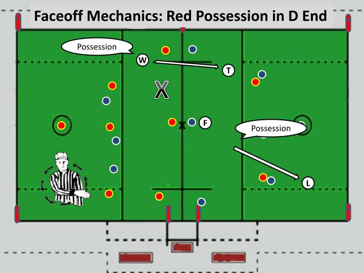 Faceoff Mechanics: Red Possession in D End