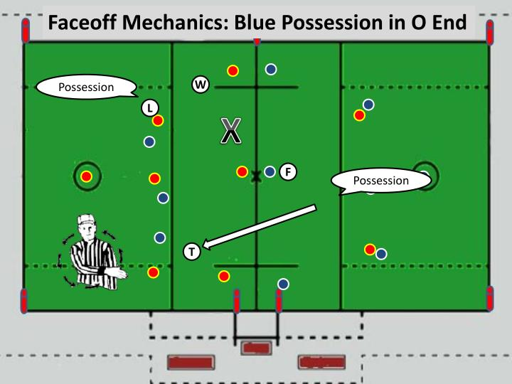 Faceoff Mechanics: Blue Possession in O End