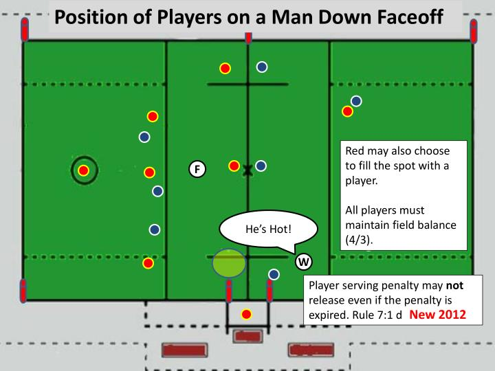 Position of Players on a Man Down Faceoff