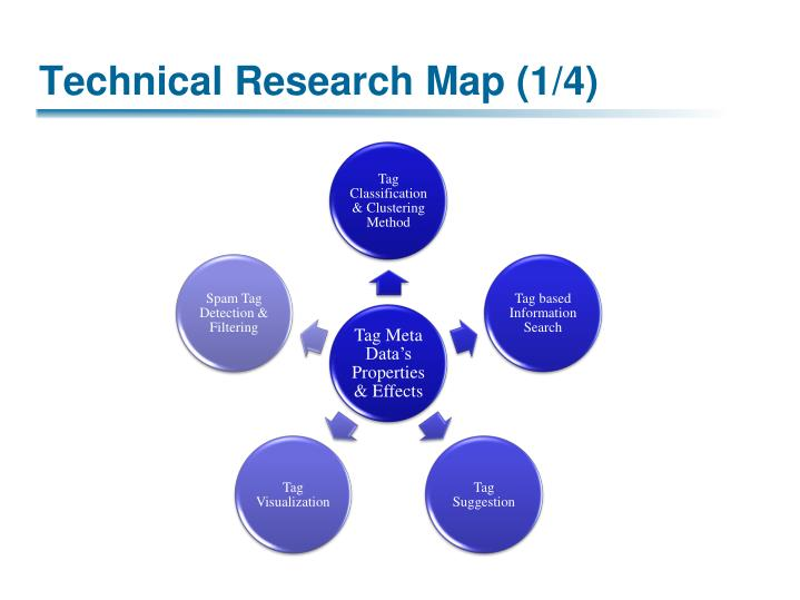 Technical Research Map (1/4)